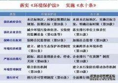武汉废气治理专家为你解读我们的环保国策